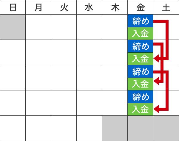 Aタイプのサイクル表