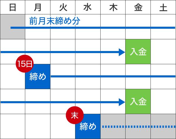 Bタイプのサイクル表