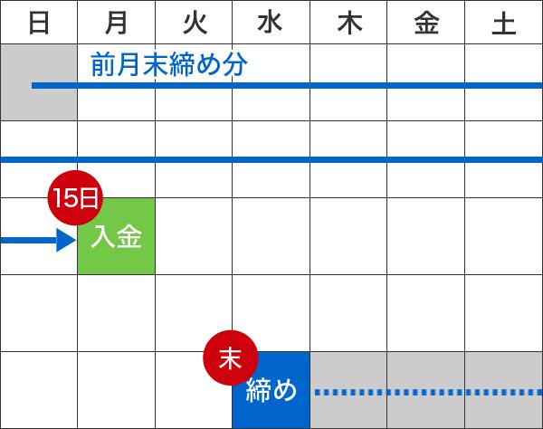 Cタイプのサイクル表