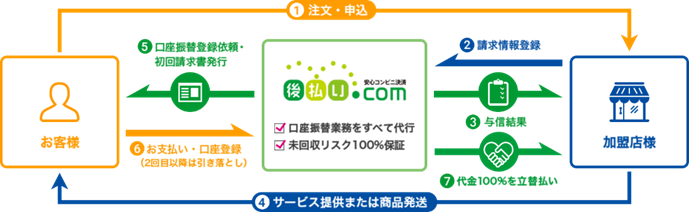 後払い.com for サービス業のフロー図