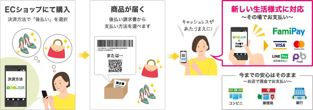 ECショップにて購入後、商品が届いてからFamiPay請求書支払い、クレジットカードなどのキャッシュレス決済でもお支払いいただけるようになりました。